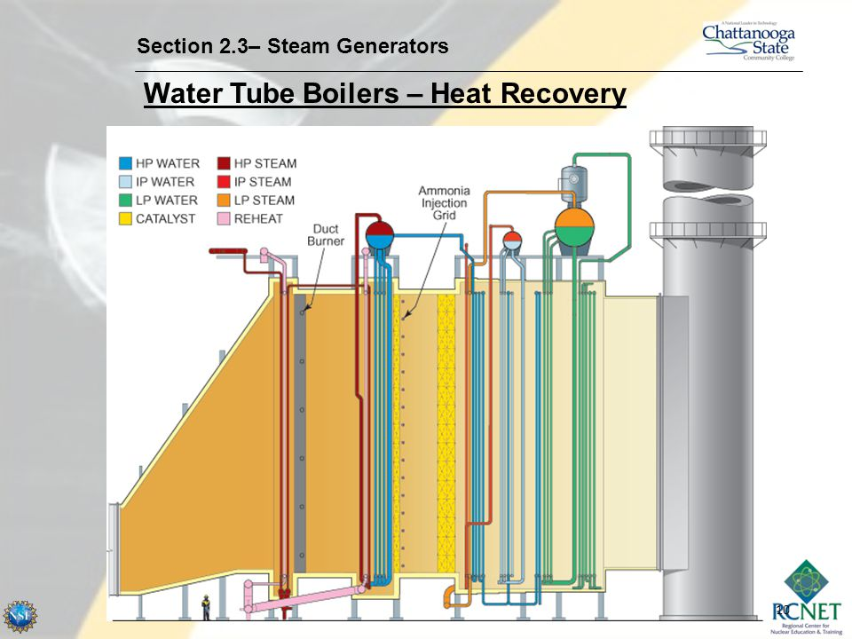 10 Section 2.3– Steam Generators Water Tube Boilers – Heat Recovery