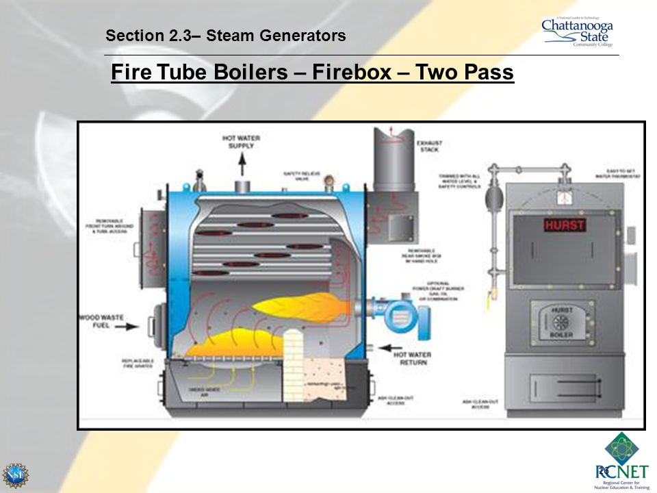 16 Section 2.3– Steam Generators Fire Tube Boilers – Firebox – Two Pass