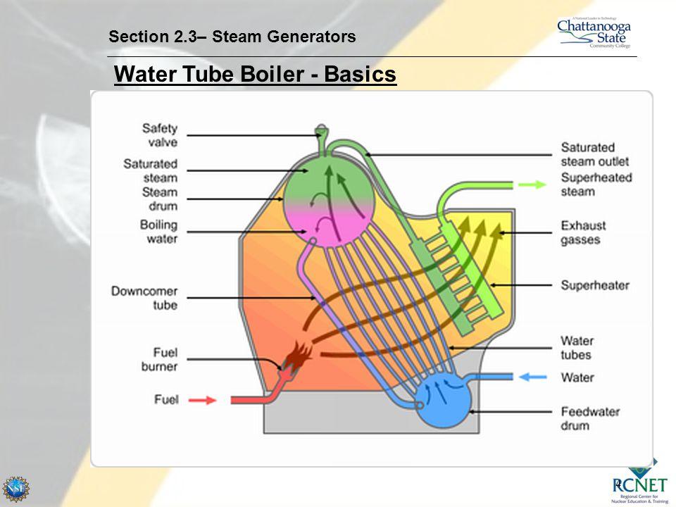 4 Water Tube Boiler - Basics Section 2.3– Steam Generators