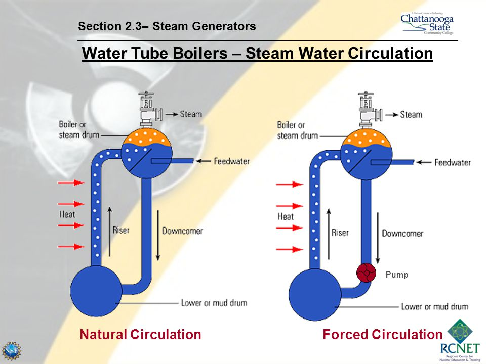 8 Water Tube Boilers – Steam Water Circulation Section 2.3– Steam Generators Superheated Steam