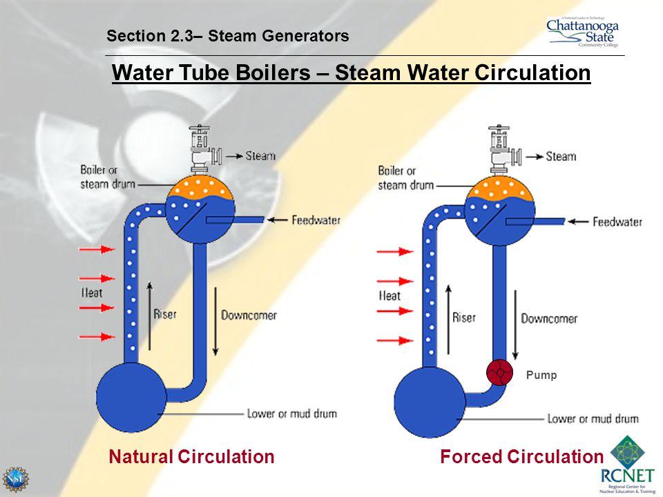 7 Water Tube Boilers – Steam Water Circulation Section 2.3– Steam Generators Natural Circulation Forced Circulation Pump