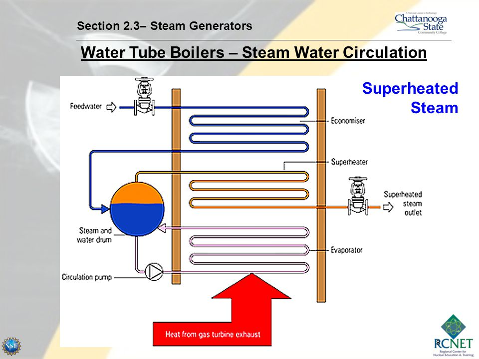 9 Section 2.3– Steam Generators Water Tube Boilers – Design