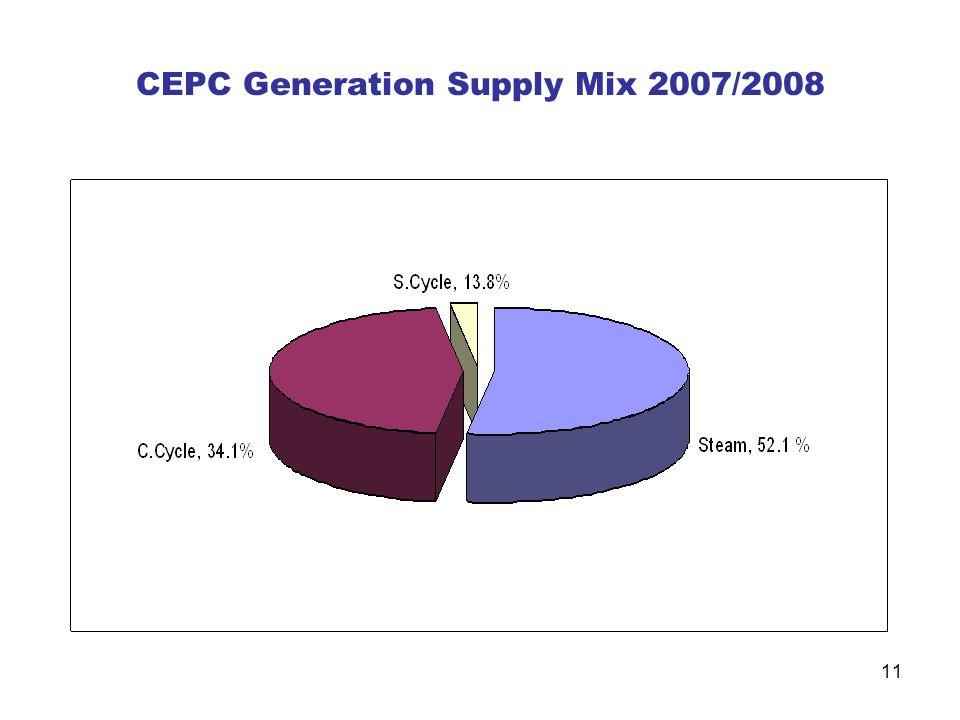 11 CEPC Generation Supply Mix 2007/2008