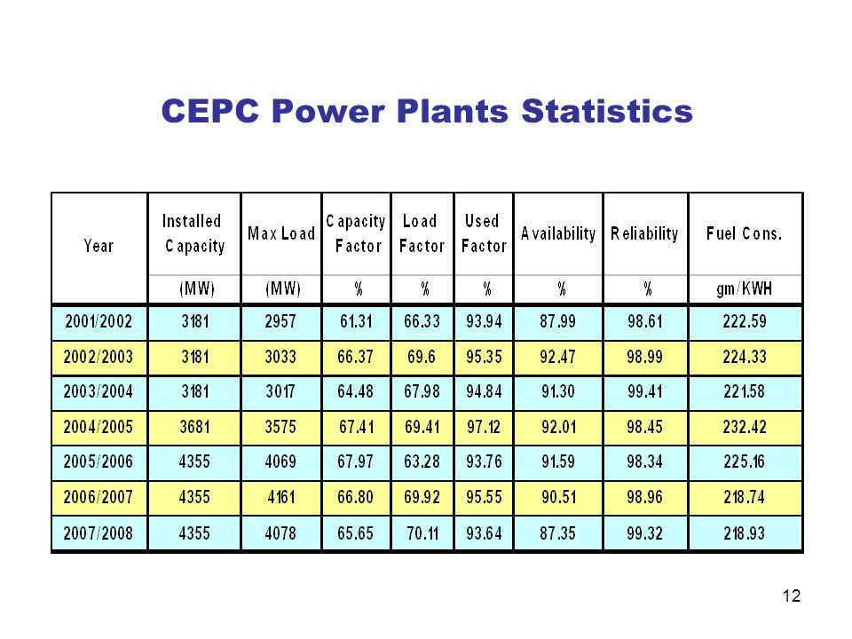 12 CEPC Power Plants Statistics