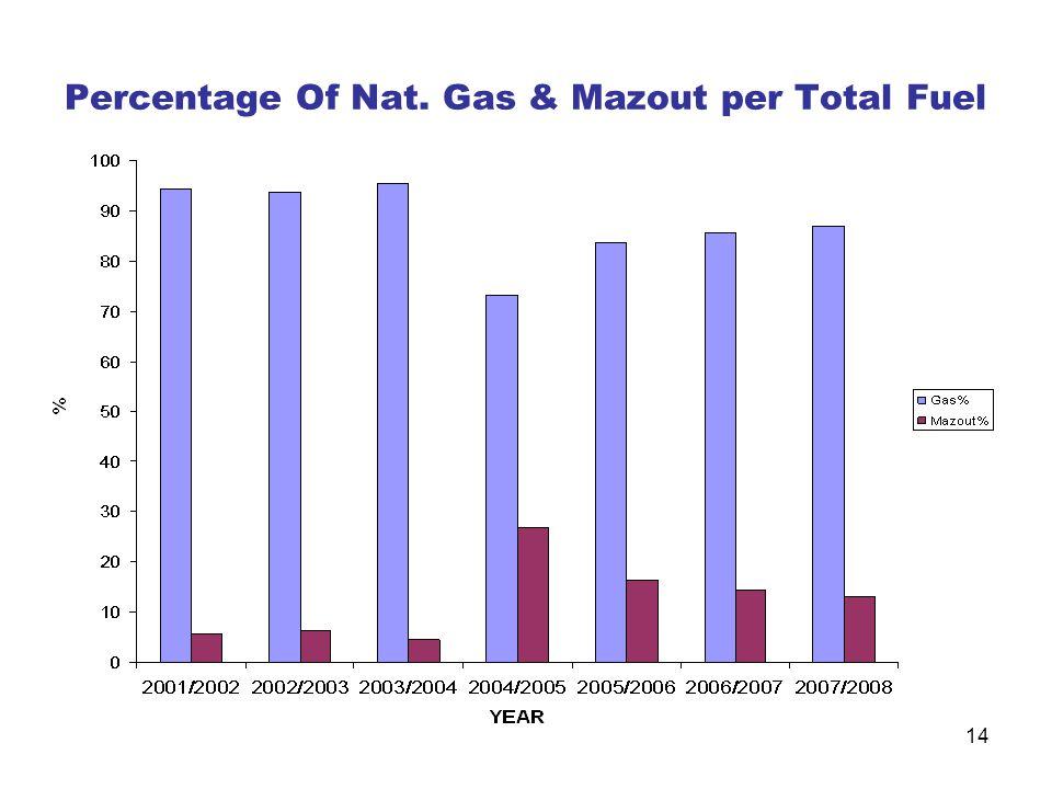 14 Percentage Of Nat. Gas & Mazout per Total Fuel