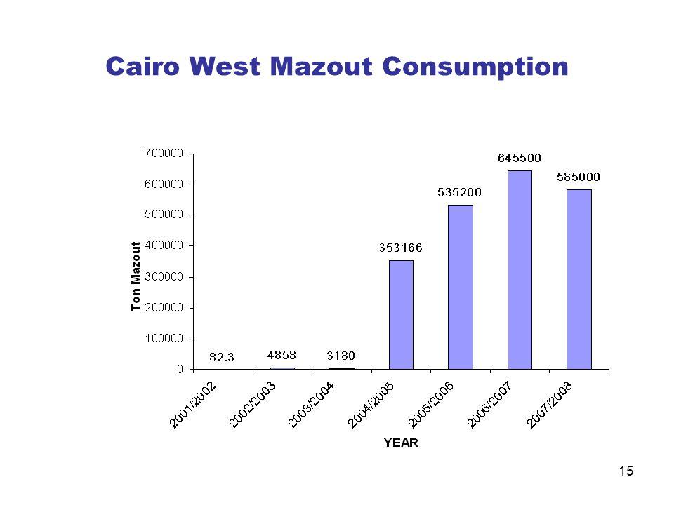 15 Cairo West Mazout Consumption