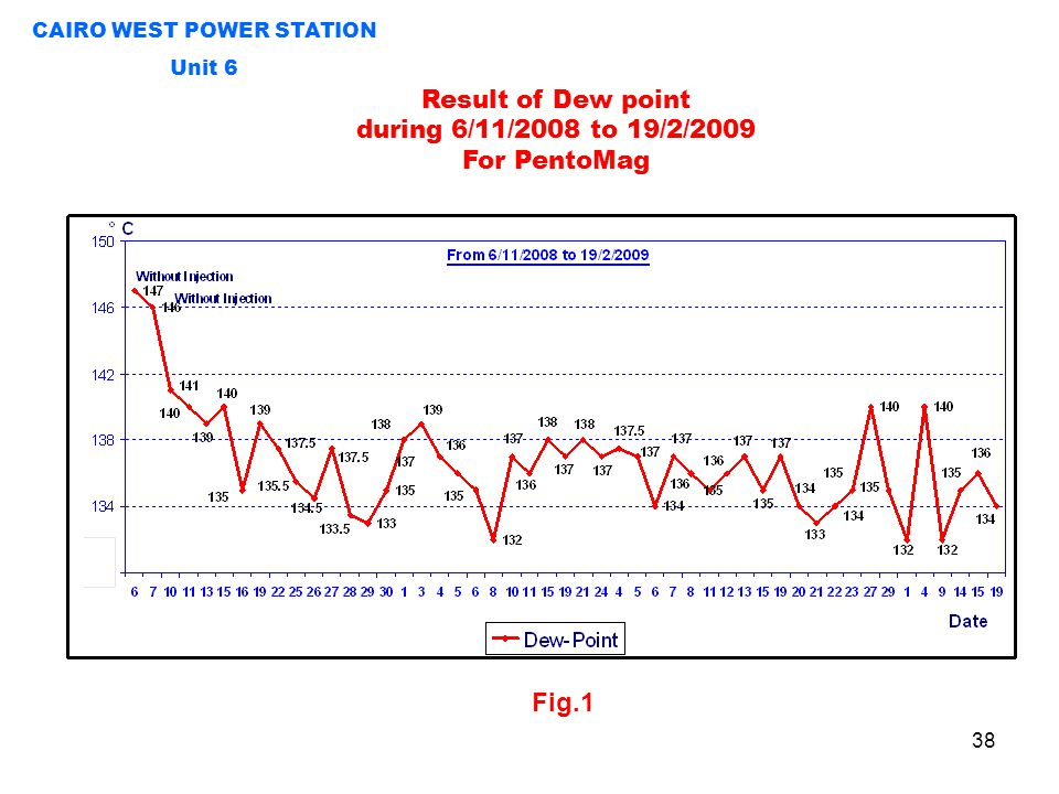 38 CAIRO WEST POWER STATION Unit 6 Result of Dew point during 6/11/2008 to 19/2/2009 For PentoMag Fig.1