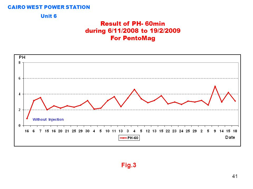 41 CAIRO WEST POWER STATION Unit 6 Result of PH- 60min during 6/11/2008 to 19/2/2009 For PentoMag Fig.3