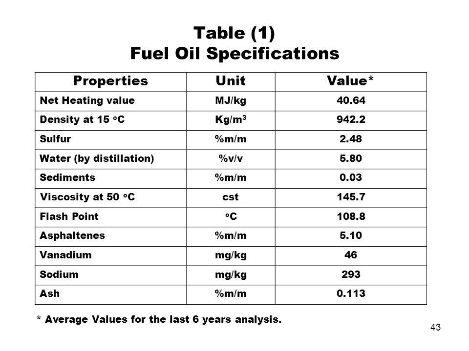 43 Table (1) Fuel Oil Specifications Value*UnitProperties 40.64MJ/kgNet Heating value 942.2Kg/m 3 Density at 15 o C 2.48%m/mSulfur 5.80%v/vWater (by d