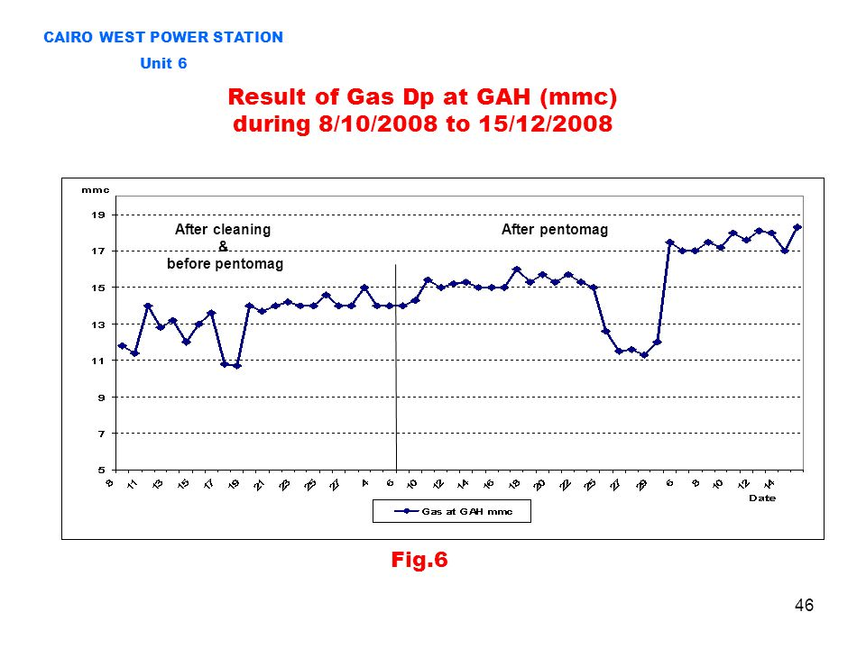 46 Result of Gas Dp at GAH (mmc) during 8/10/2008 to 15/12/2008 CAIRO WEST POWER STATION Unit 6 After cleaning & before pentomag After pentomag Fig.6