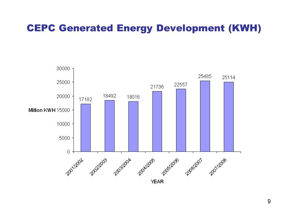 9 CEPC Generated Energy Development (KWH)