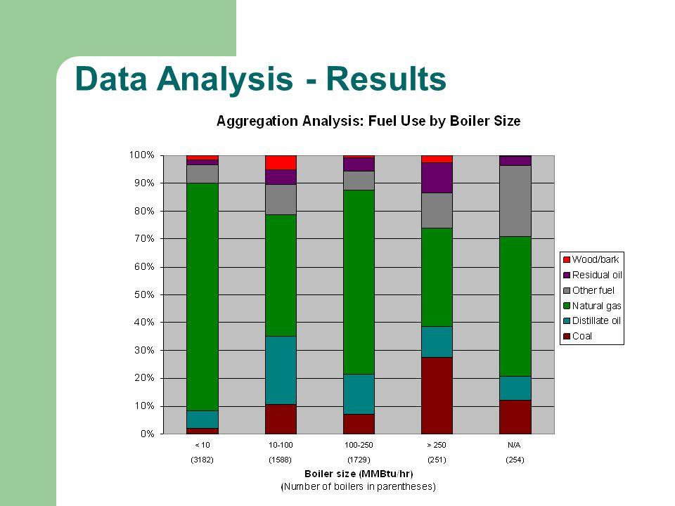 Data Analysis - Results