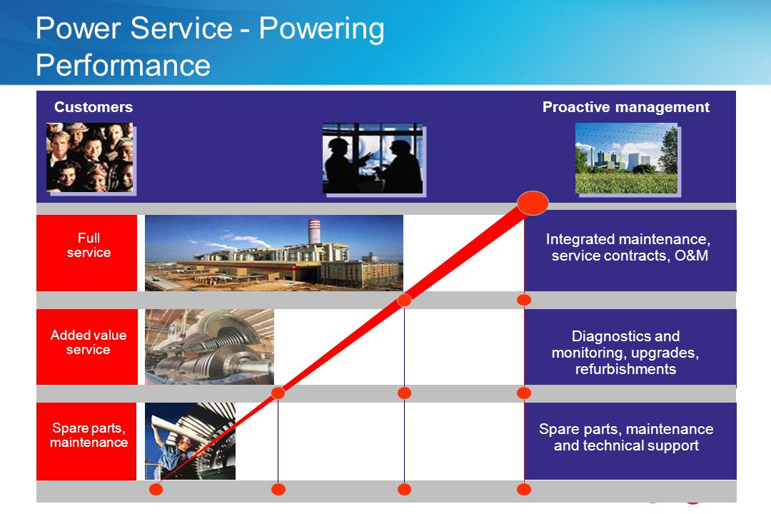 - 10/06/2014 - P 12 Power Service - Powering Performance Proactive managementCustomers Full service Added value service Spare parts, maintenance Diagn