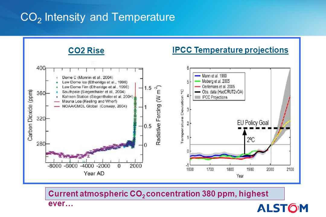 CO 2 Intensity and Temperature Current atmospheric CO 2 concentration 380 ppm, highest ever… CO2 Rise IPCC Temperature projections