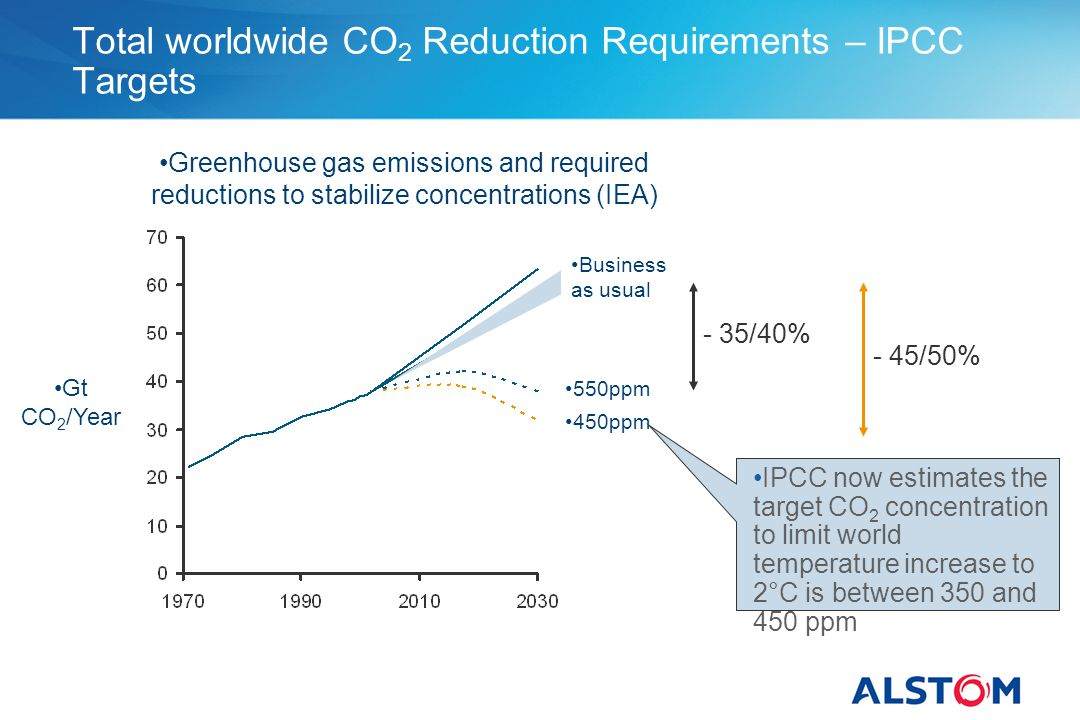 Total worldwide CO 2 Reduction Requirements – IPCC Targets Greenhouse gas emissions and required reductions to stabilize concentrations (IEA) Business