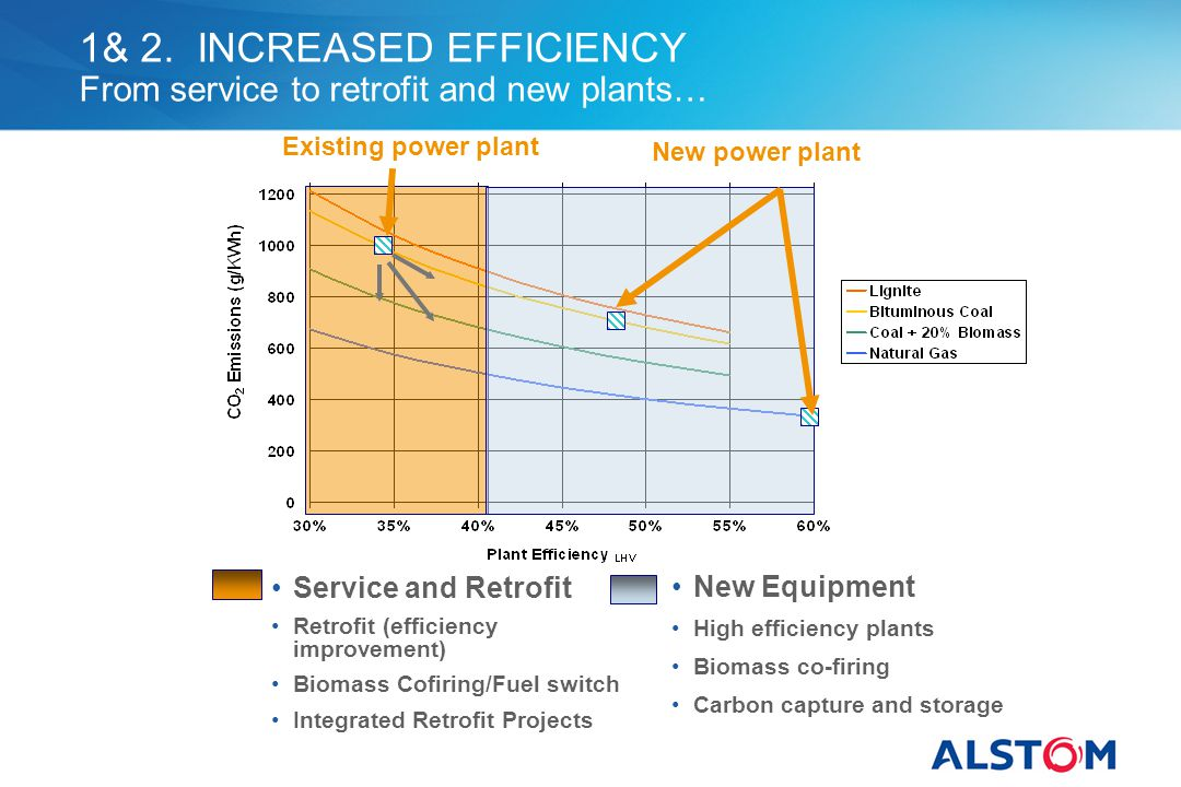 1& 2. INCREASED EFFICIENCY From service to retrofit and new plants… New Equipment High efficiency plants Biomass co-firing Carbon capture and storage