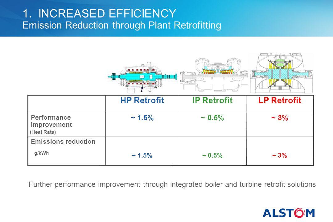1. INCREASED EFFICIENCY Emission Reduction through Plant Retrofitting ~ 0.5% IP RetrofitLP RetrofitHP Retrofit ~ 3%~ 1.5% Emissions reduction ~ 3%~ 1.