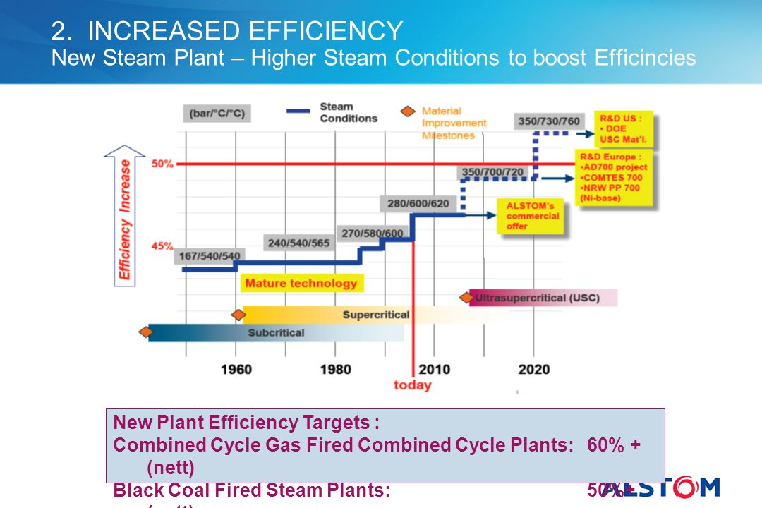 2. INCREASED EFFICIENCY New Steam Plant – Higher Steam Conditions to boost Efficincies New Plant Efficiency Targets : Combined Cycle Gas Fired Combine