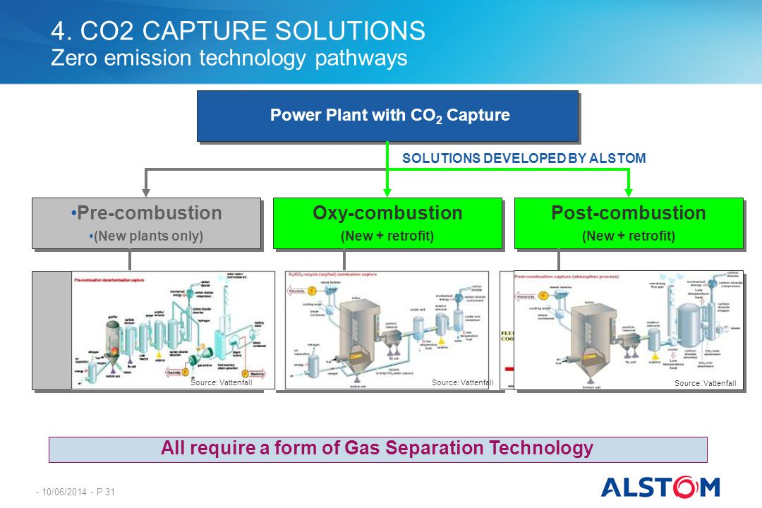 - 10/06/2014 - P 31 4. CO2 CAPTURE SOLUTIONS Zero emission technology pathways Pre-combustion (New plants only) Pre-combustion (New plants only) Power