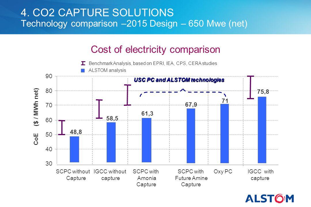 Cost of electricity comparison Benchmark Analysis, based on EPRI, IEA, CPS, CERA studies ALSTOM analysis 58,5 75,8 61,3 67,9 48,8 71 30 40 50 60 70 80