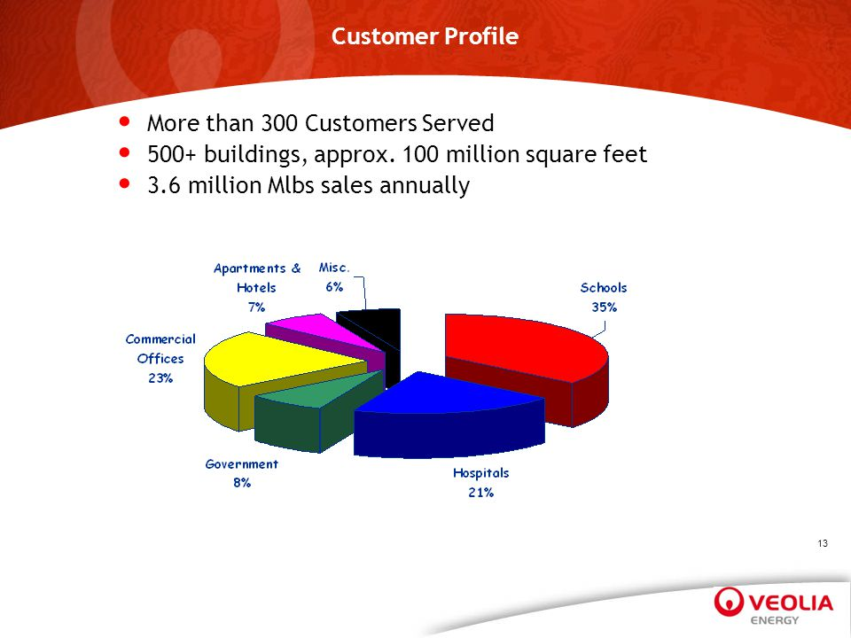 Customer Profile More than 300 Customers Served 500+ buildings, approx. 100 million square feet 3.6 million Mlbs sales annually 13
