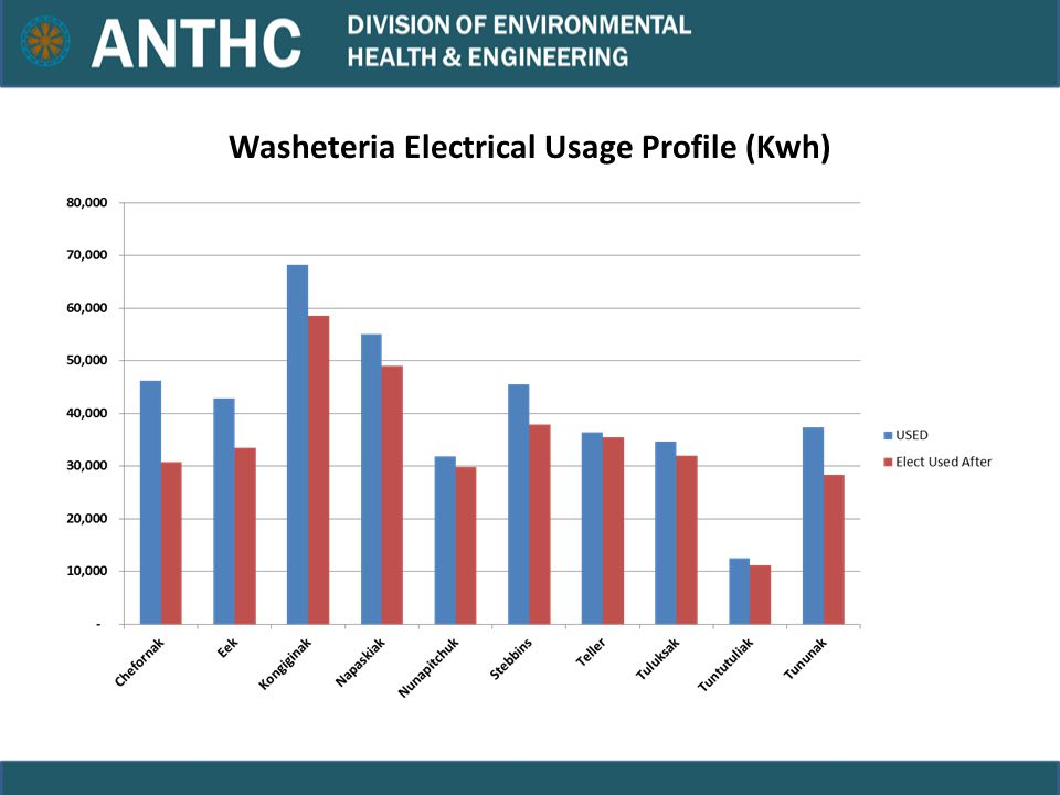 Washeteria Electrical Usage Profile (Kwh)