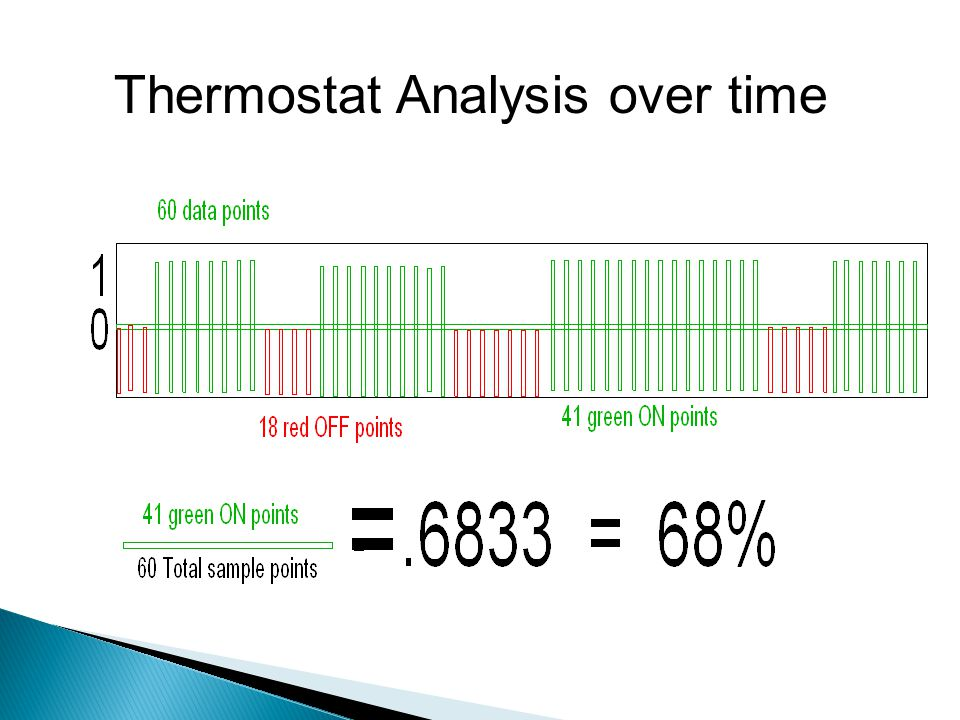 Thermostat analysis was 68 % of the hour.