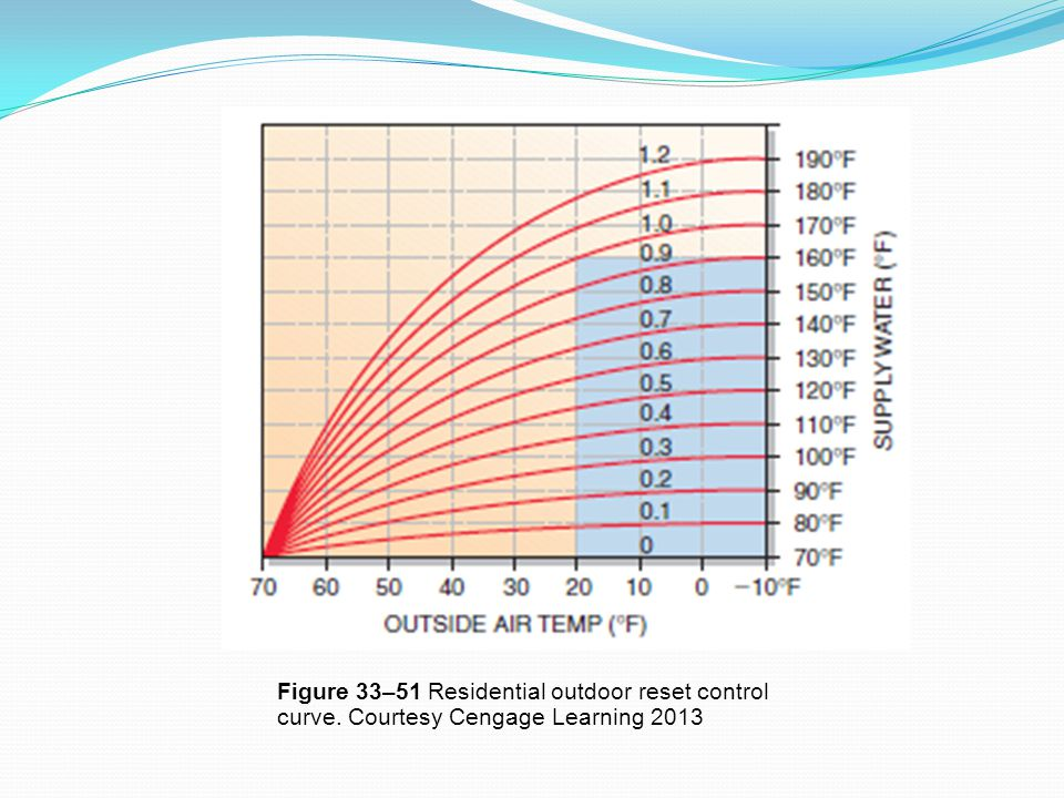 Figure 33–51 Residential outdoor reset control curve. Courtesy Cengage Learning 2013