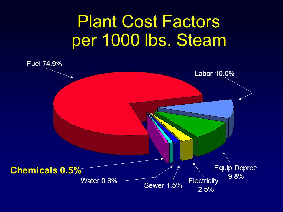 Plant Cost Factors per 1000 lbs. Steam Fuel 74.9% Labor 10.0% Equip Deprec 9.8% Electricity 2.5% Sewer 1.5% Water 0.8% Chemicals 0.5%