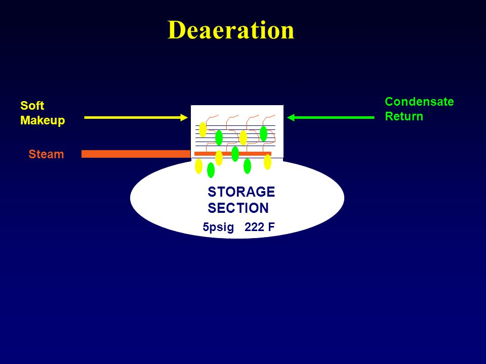 Deaeration STORAGE SECTION Condensate Return Soft Makeup Steam 5psig 222 F