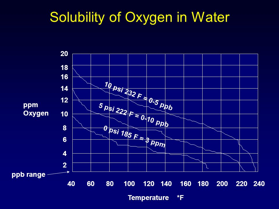 Solubility of Oxygen in Water 40 60 80 100 120 140 160 180 200 220 240 Temperature *F 2 4 6 8 10 12 14 16 18 20 ppm Oxygen 10 psi 232 F = 0-5 ppb 5 ps
