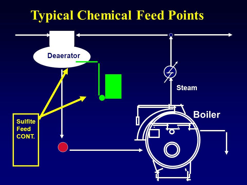 Boiler Steam Typical Chemical Feed Points Deaerator Sulfite Feed CONT.
