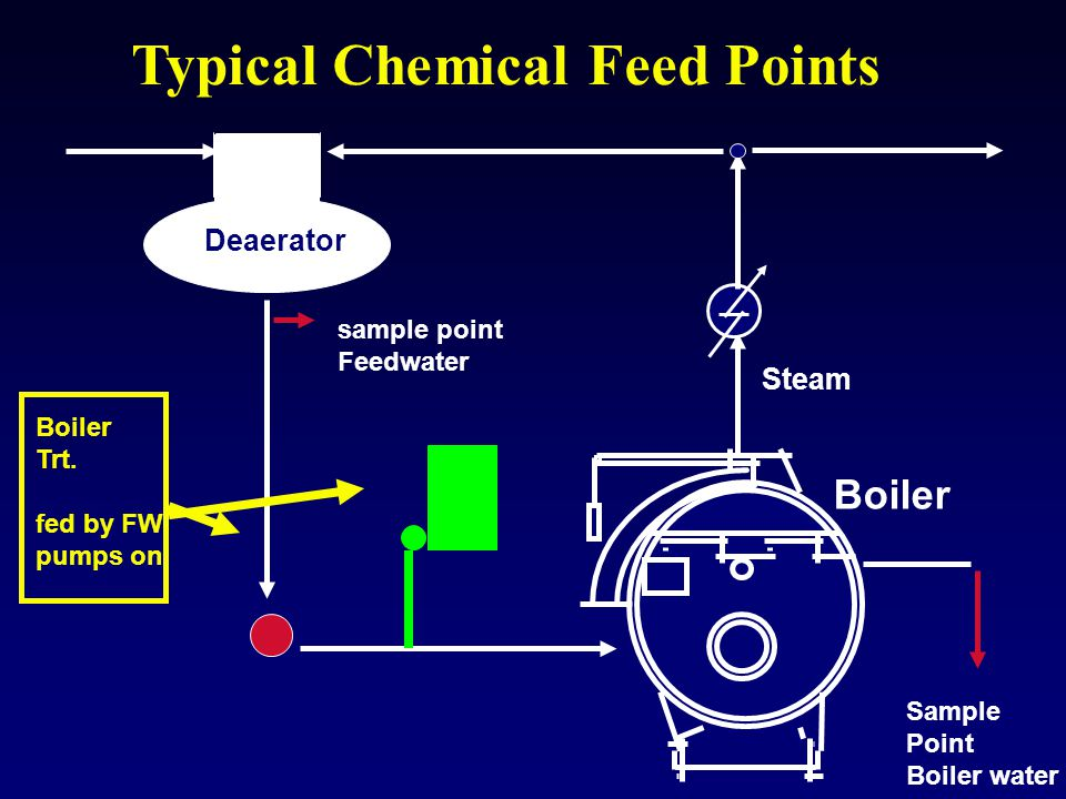 Boiler Steam Typical Chemical Feed Points Deaerator Boiler Trt. fed by FW pumps on sample point Feedwater Sample Point Boiler water