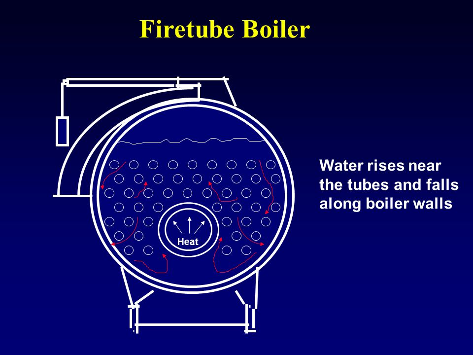 Firetube Boiler Heat Water rises near the tubes and falls along boiler walls