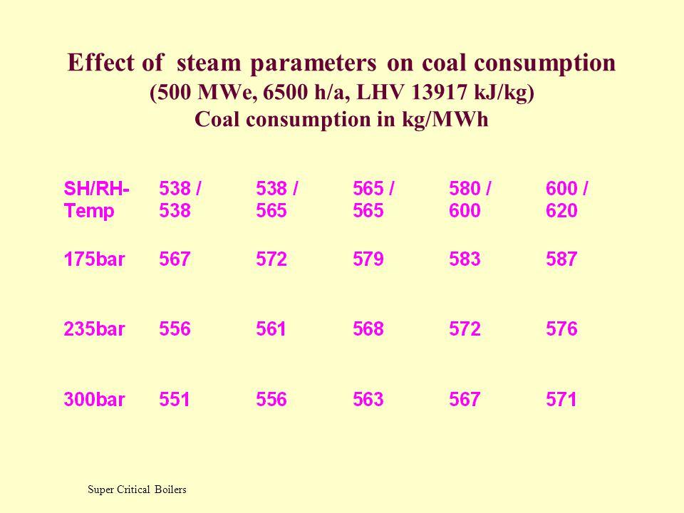 Increase in Efficiency due to steam parameters