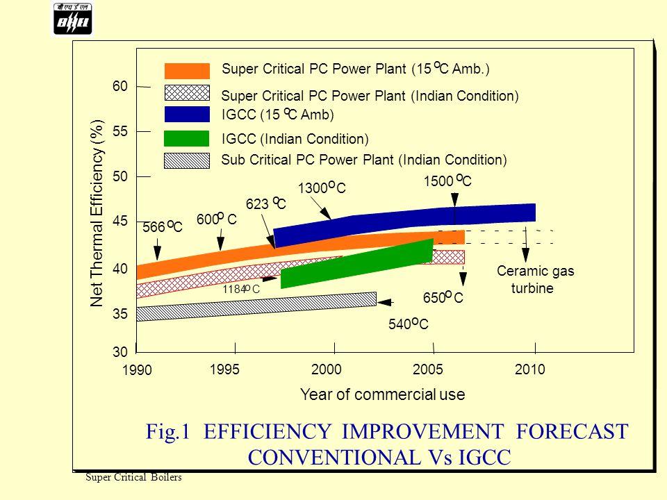Super Critical Boilers Effect of steam parameters on coal consumption (500 MWe, 6500 h/a, LHV 13917 kJ/kg) Coal consumption in kg/MWh