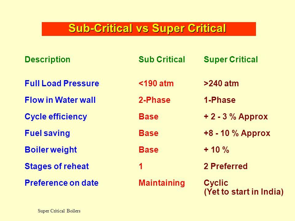 Super Critical Boilers Steam generation process