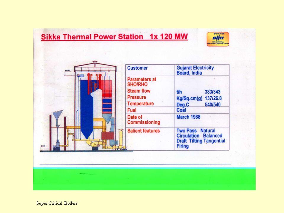 Super Critical Boilers Once -through Boiler Operating Range