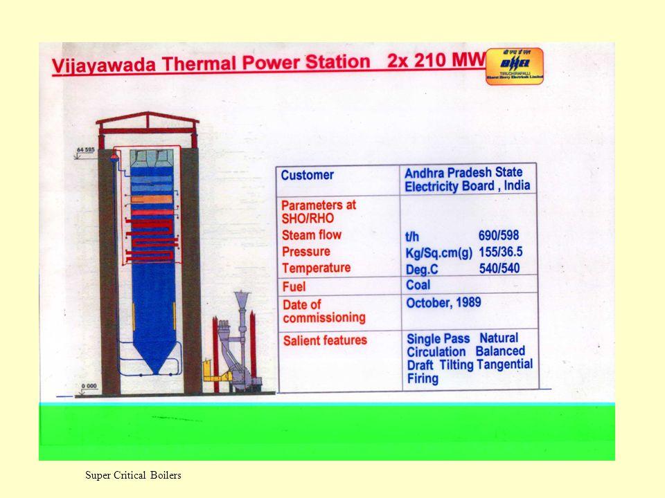 Super Critical Boilers Sliding Pressure Operation