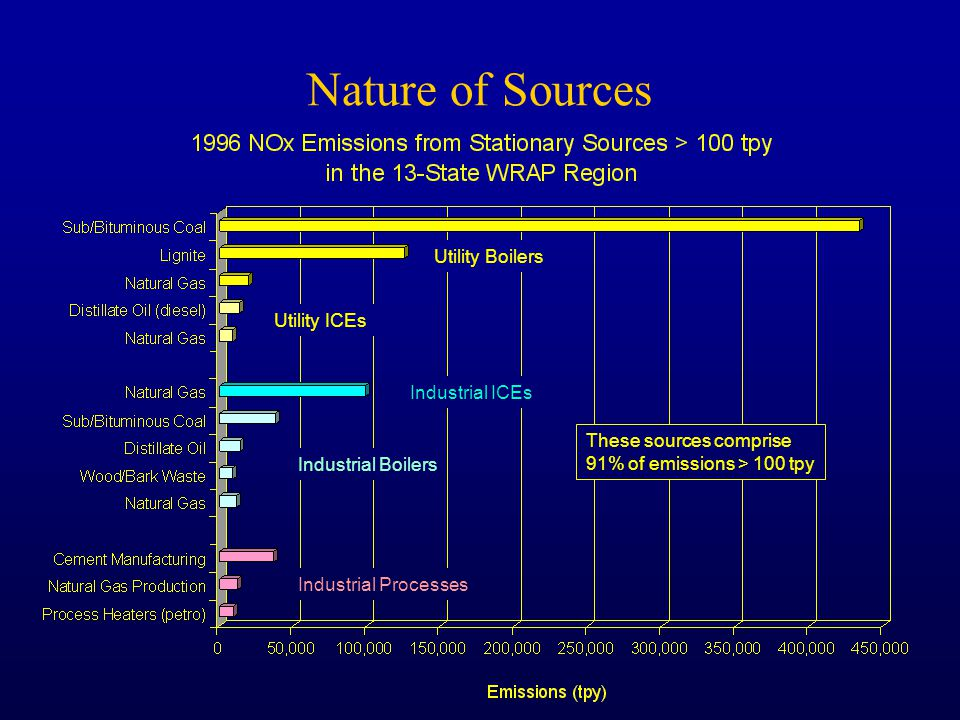 Nature of Sources Utility Boilers Utility ICEs Industrial Boilers Industrial ICEs Industrial Processes These sources comprise 91% of emissions > 100 tpy