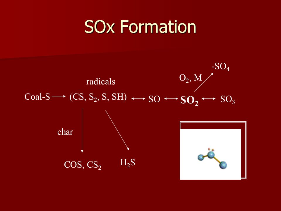 Coal-S(CS, S 2, S, SH) char COS, CS 2 H2SH2S SO SO 2 SO 3 O 2, M -SO 4 SO 2 molecule radicals SOx Formation