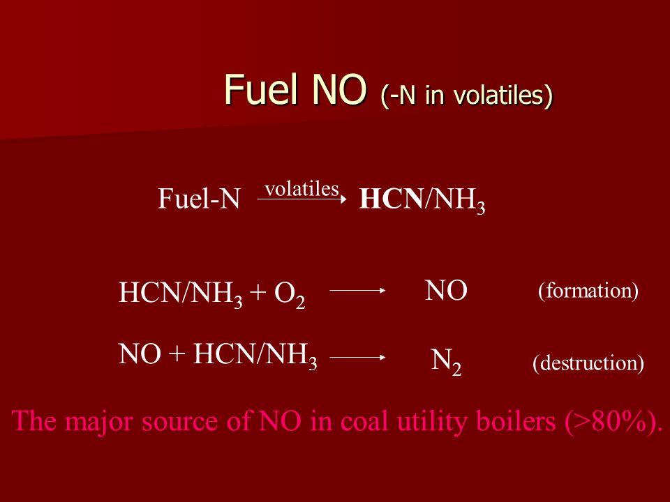 Fuel NO (-N in volatiles) Fuel-N HCN/NH 3 volatiles (formation) (destruction) HCN/NH 3 + O 2 N2N2 NO NO + HCN/NH 3 The major source of NO in coal utility boilers (>80%).