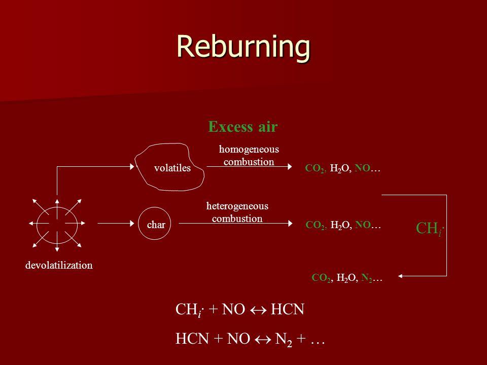 Reburning devolatilization volatiles char homogeneous combustion heterogeneous combustion CO 2, H 2 O, NO… Excess air CO 2, H 2 O, NO… CO 2, H 2 O, N 2 … CH i · CH i · + NO HCN HCN + NO N 2 + …