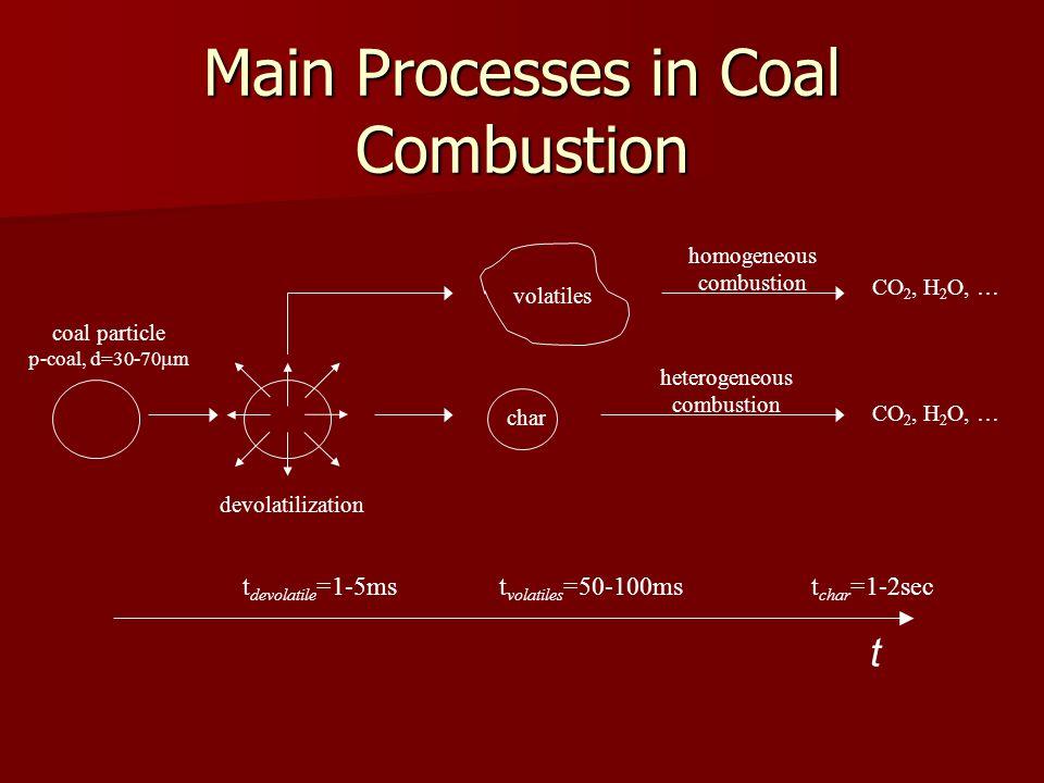 Main Processes in Coal Combustion coal particle p-coal, d=30-70 m devolatilization volatiles char homogeneous combustion heterogeneous combustion CO 2, H 2 O, … t char =1-2sect volatiles =50-100mst devolatile =1-5ms t