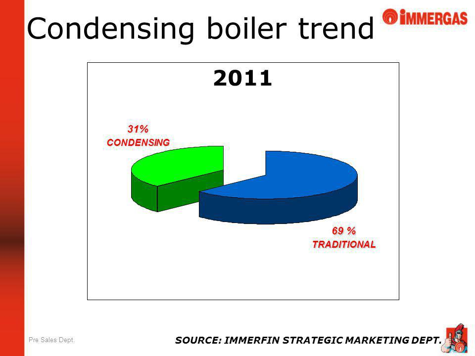 Pre Sales Dept. Condensing boiler trend 2011 31%CONDENSING 69 % TRADITIONAL SOURCE: IMMERFIN STRATEGIC MARKETING DEPT.
