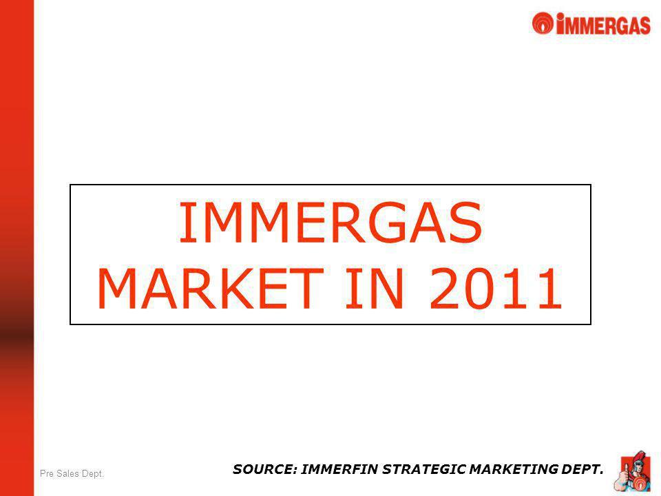 Pre Sales Dept. IMMERGAS MARKET IN 2011 SOURCE: IMMERFIN STRATEGIC MARKETING DEPT.