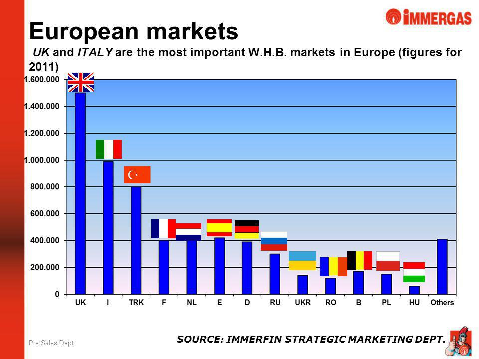 Pre Sales Dept. European markets UK and ITALY are the most important W.H.B. markets in Europe (figures for 2011) SOURCE: IMMERFIN STRATEGIC MARKETING