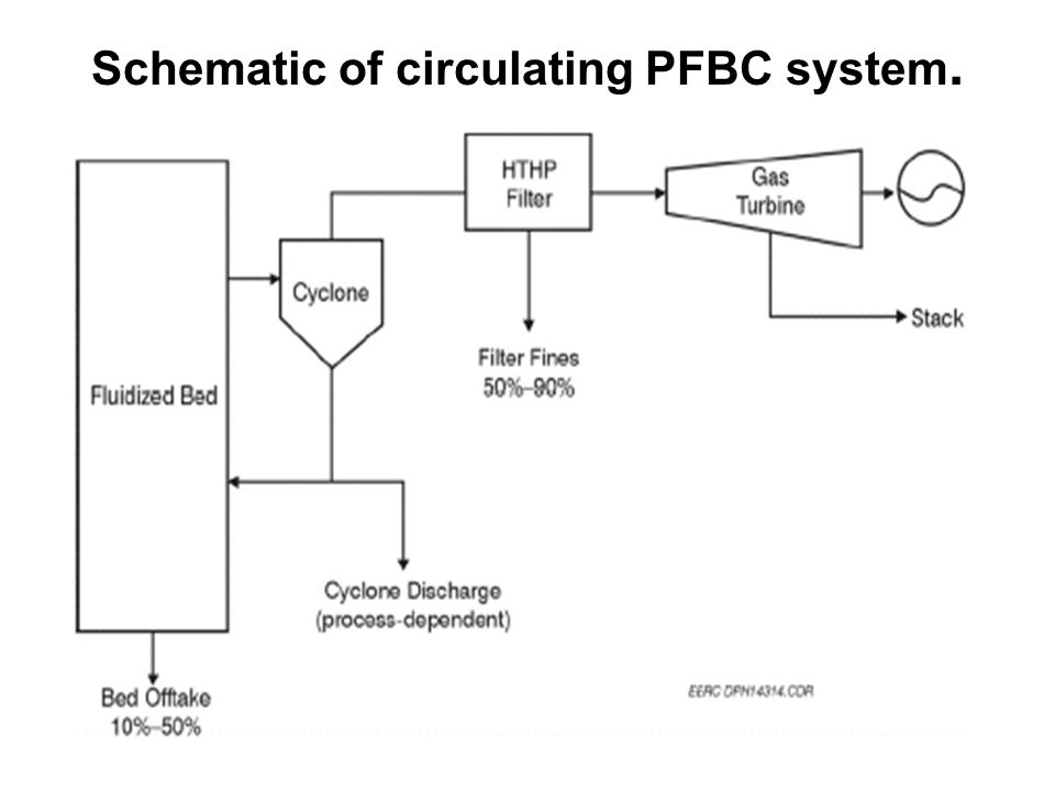 Schematic of circulating PFBC system.