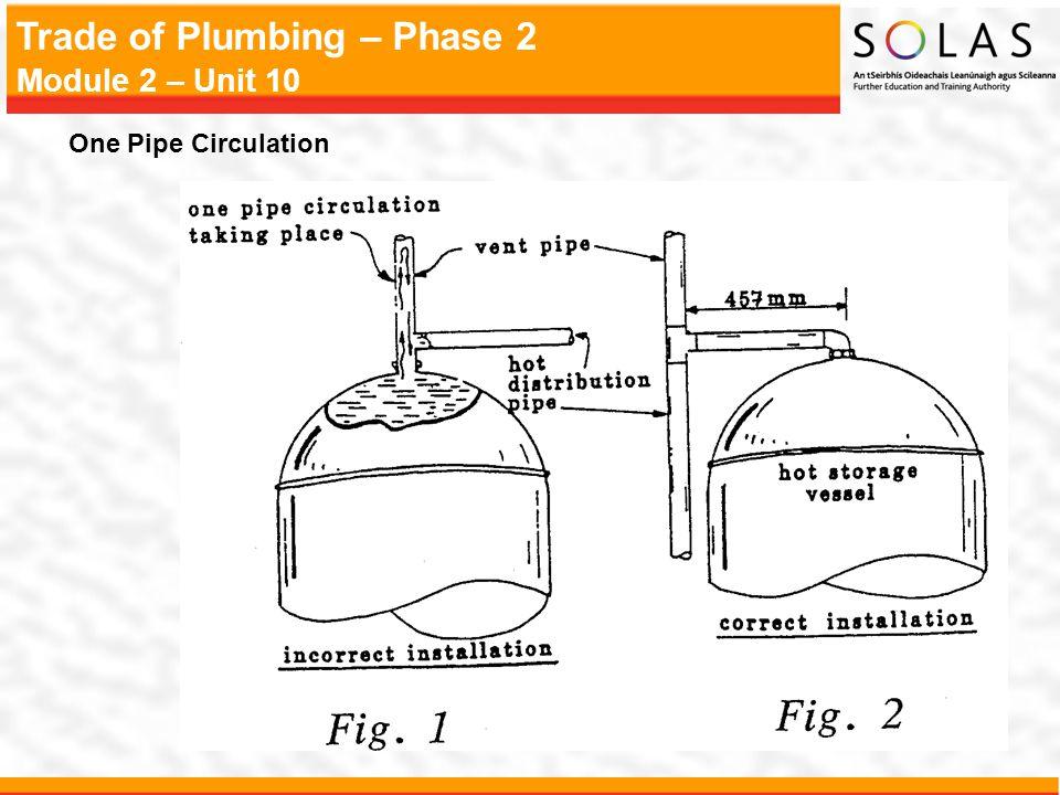 Trade of Plumbing – Phase 2 Module 2 – Unit 10 One Pipe Circulation