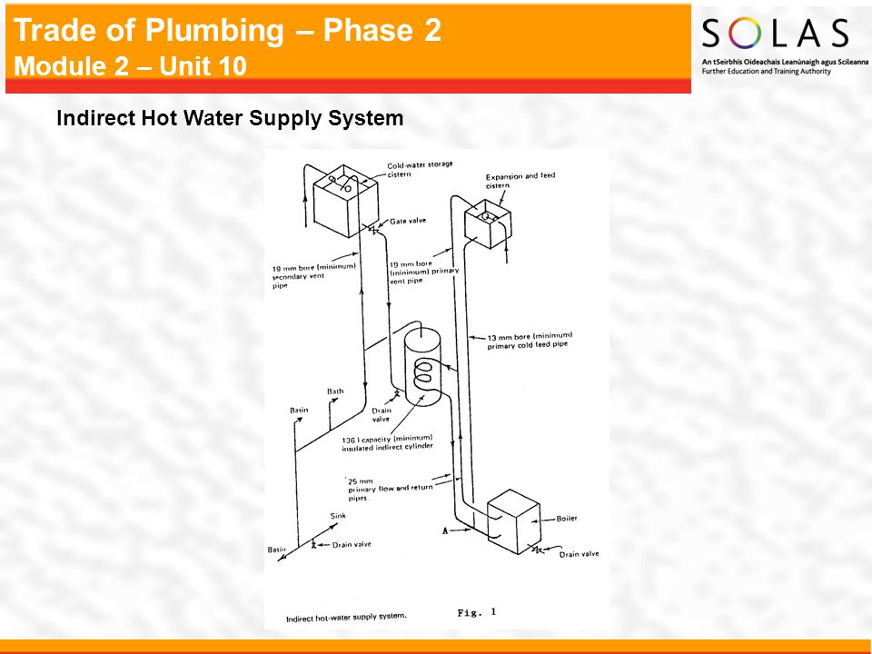 Trade of Plumbing – Phase 2 Module 2 – Unit 10 Indirect Hot Water Supply System